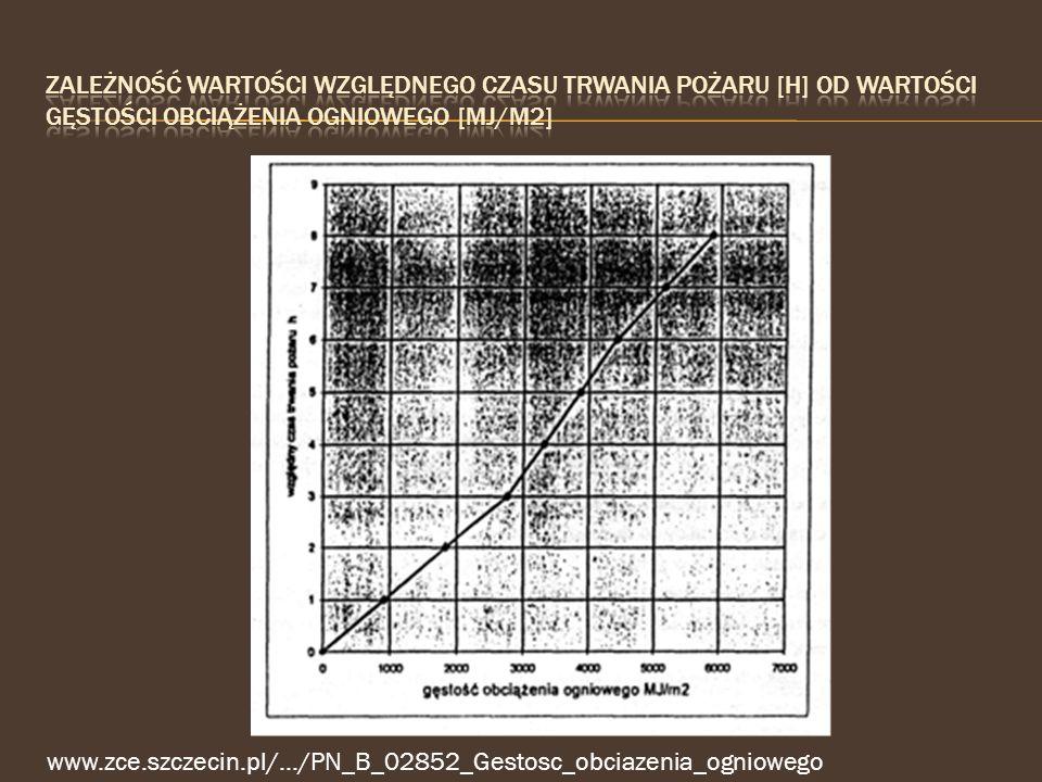 Zależność wartości względnego czasu trwania pożaru [h] od wartości gęstości obciążenia ogniowego [mj/m2]